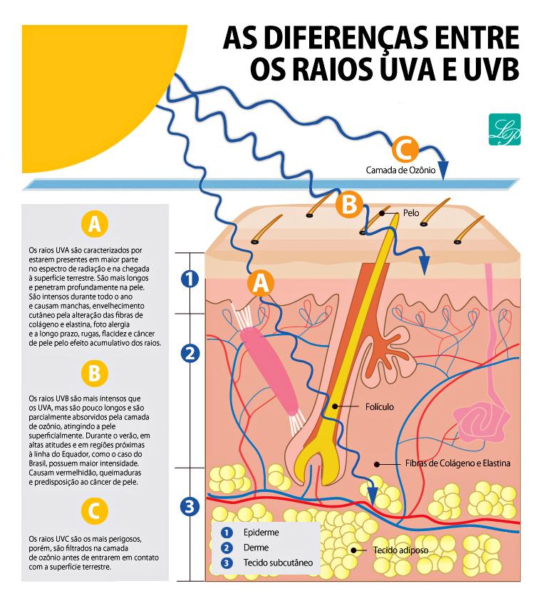 Além dos raios UVA e UVB o sol ainda emite outra radiação ainda mais nociva, 9b44a8ea58